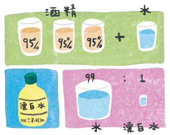 流感症狀分享: 發燒、咳嗽、喉嚨痛、流鼻水...